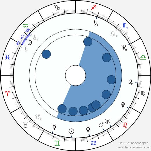 Jack Wouterse wikipedia, horoscope, astrology, instagram