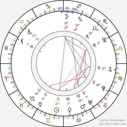 James Martin Jr. birth chart, biography, wikipedia 2019, 2020
