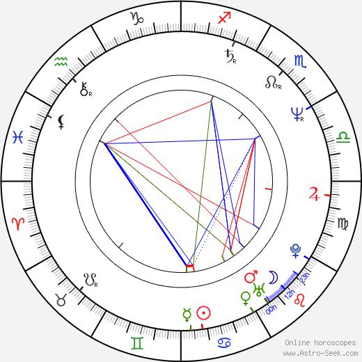 Jan Mazák astro natal birth chart, Jan Mazák horoscope, astrology