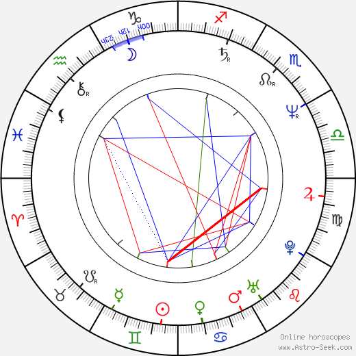 Jan Rabson birth chart, Jan Rabson astro natal horoscope, astrology