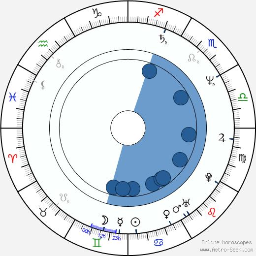 Jan Schütte wikipedia, horoscope, astrology, instagram