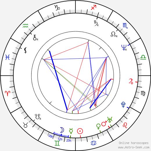 Jan Schütte birth chart, Jan Schütte astro natal horoscope, astrology
