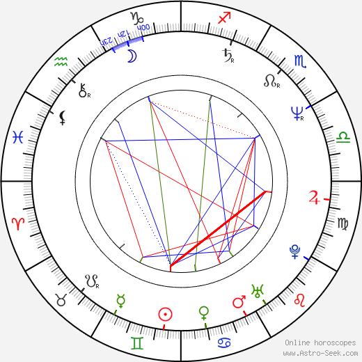 Jay Roach birth chart, Jay Roach astro natal horoscope, astrology