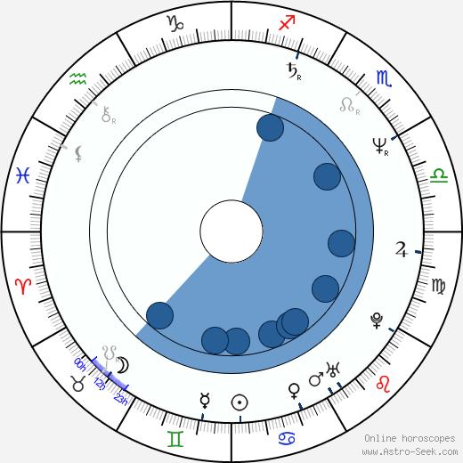 Jean-François Maurin wikipedia, horoscope, astrology, instagram