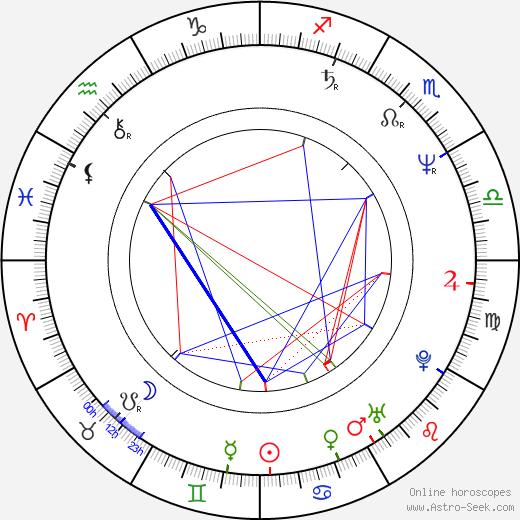 Jean-François Maurin birth chart, Jean-François Maurin astro natal horoscope, astrology