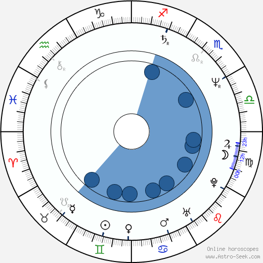 Jean-Roger Milo wikipedia, horoscope, astrology, instagram