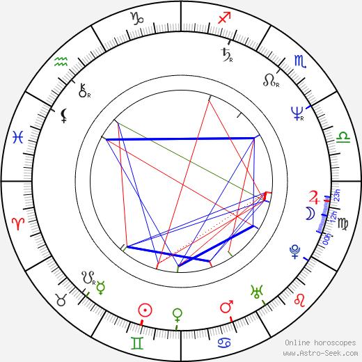 Jean-Roger Milo день рождения гороскоп, Jean-Roger Milo Натальная карта онлайн
