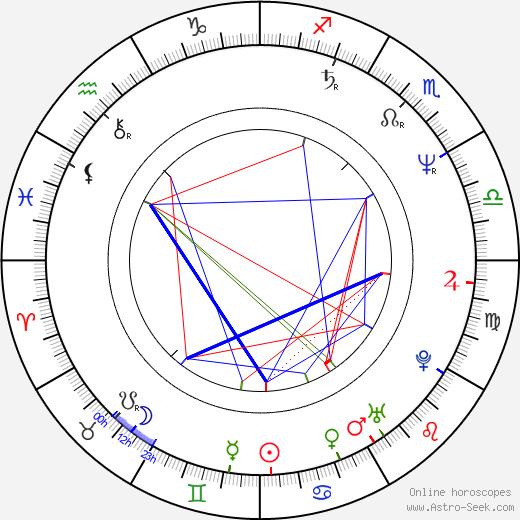 Jim Filippone tema natale, oroscopo, Jim Filippone oroscopi gratuiti, astrologia