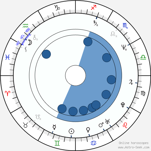 Joachim Król wikipedia, horoscope, astrology, instagram