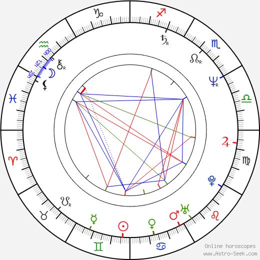 Joachim Król birth chart, Joachim Król astro natal horoscope, astrology