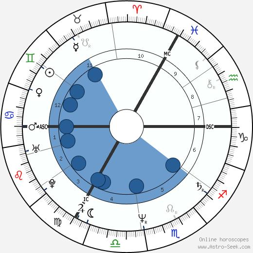 Junior Giscombe wikipedia, horoscope, astrology, instagram
