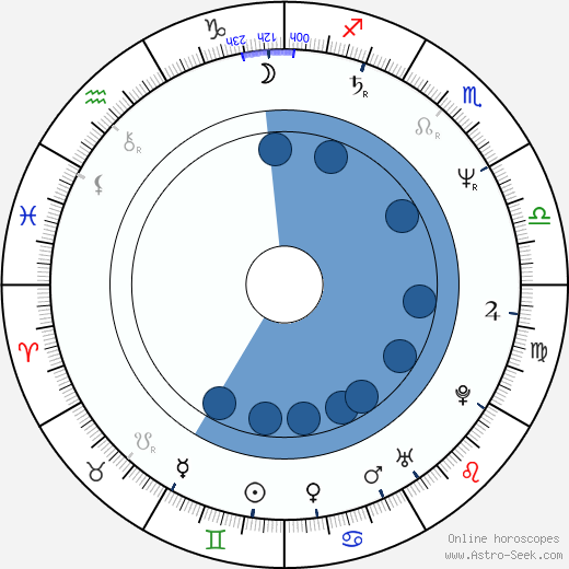 Malgorzata Drozd wikipedia, horoscope, astrology, instagram