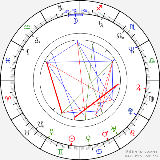 Malgorzata Drozd birth chart, Malgorzata Drozd astro natal horoscope, astrology