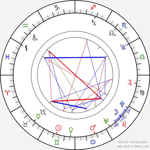 Martin Faltýn tema natale, oroscopo, Martin Faltýn oroscopi gratuiti, astrologia