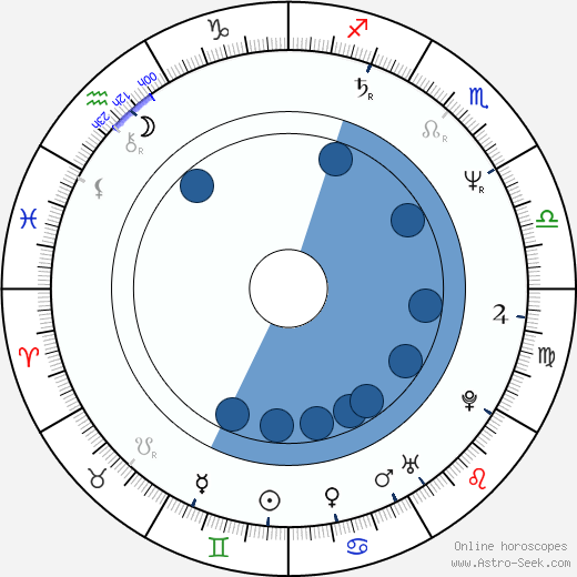 Martin Němec wikipedia, horoscope, astrology, instagram