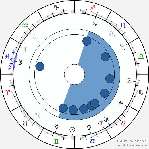 Michael Maloney wikipedia, horoscope, astrology, instagram