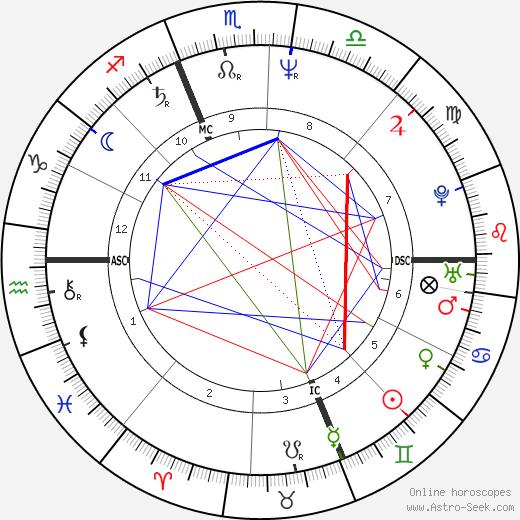 Mike Bullard tema natale, oroscopo, Mike Bullard oroscopi gratuiti, astrologia
