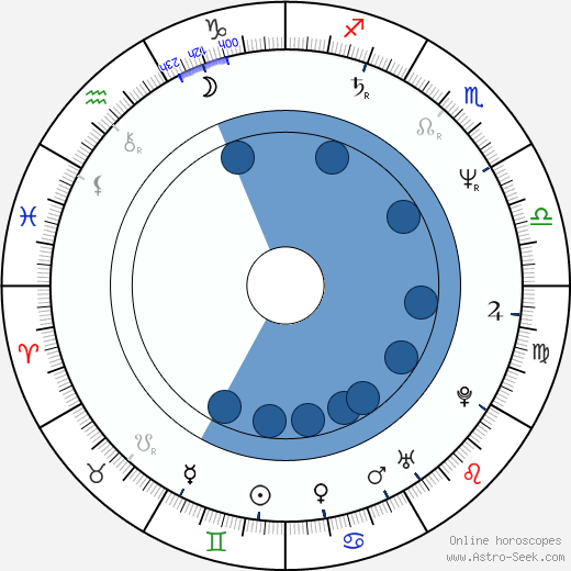 Mona Simpson horoscope, astrology, sign, zodiac, date of birth, instagram