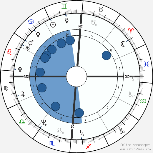 Nino D'Angelo wikipedia, horoscope, astrology, instagram