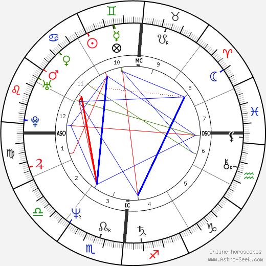 Нино Д'Анджело Nino D'Angelo день рождения гороскоп, Nino D'Angelo Натальная карта онлайн