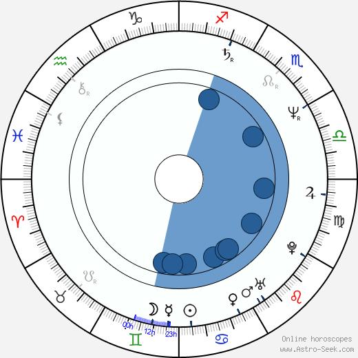 Patty Smyth wikipedia, horoscope, astrology, instagram