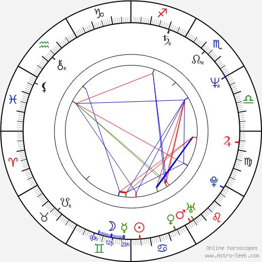 Patty Smyth день рождения гороскоп, Patty Smyth Натальная карта онлайн