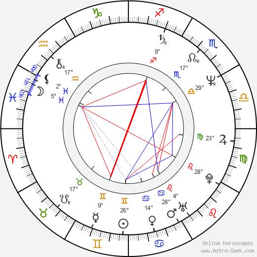 Ralph Brown birth chart, biography, wikipedia 2019, 2020