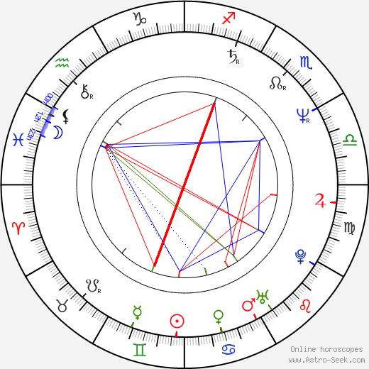 Ralph Brown astro natal birth chart, Ralph Brown horoscope, astrology