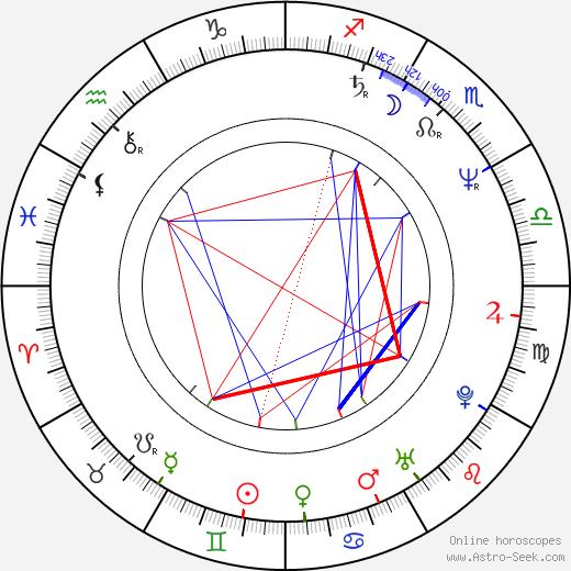 Robert Clohessy birth chart, Robert Clohessy astro natal horoscope, astrology