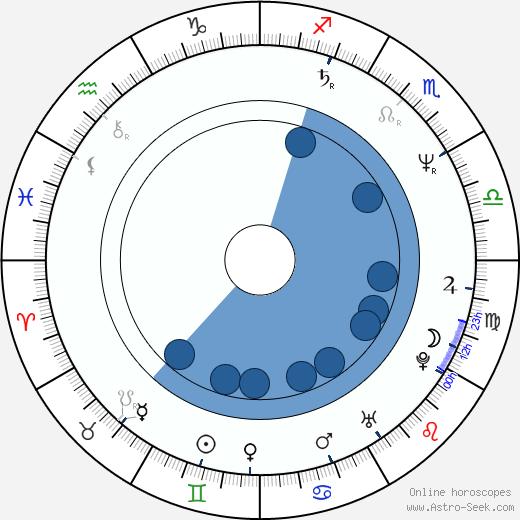 Rusty Nelson wikipedia, horoscope, astrology, instagram