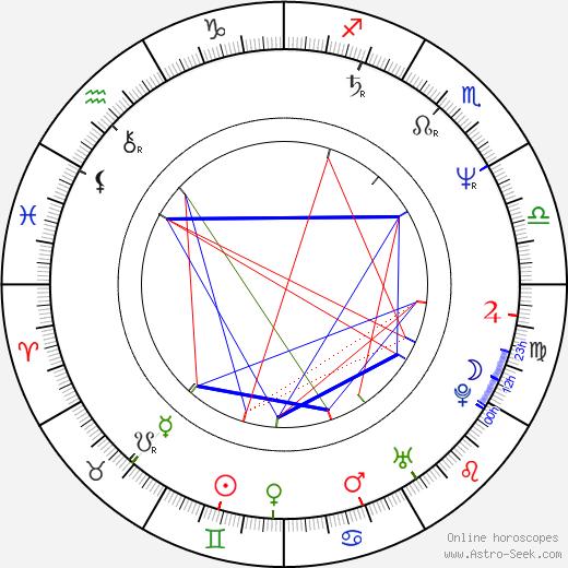 Rusty Nelson день рождения гороскоп, Rusty Nelson Натальная карта онлайн