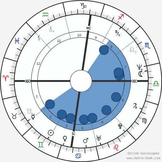 Scott Adams wikipedia, horoscope, astrology, instagram