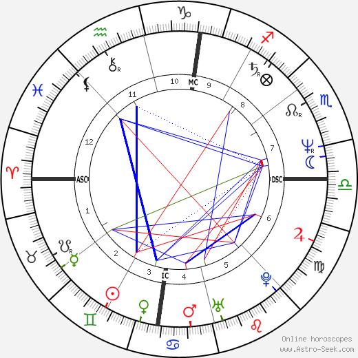 Scott Adams tema natale, oroscopo, Scott Adams oroscopi gratuiti, astrologia