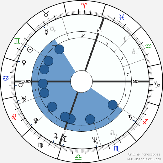 Stacy Moscowitz wikipedia, horoscope, astrology, instagram