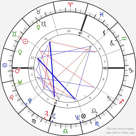 Stacy Moscowitz tema natale, oroscopo, Stacy Moscowitz oroscopi gratuiti, astrologia