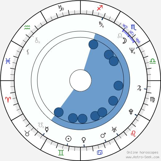 Stan Fortuna wikipedia, horoscope, astrology, instagram