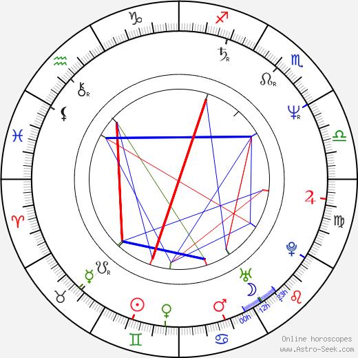 Tomáš Vorel Sr. день рождения гороскоп, Tomáš Vorel Sr. Натальная карта онлайн