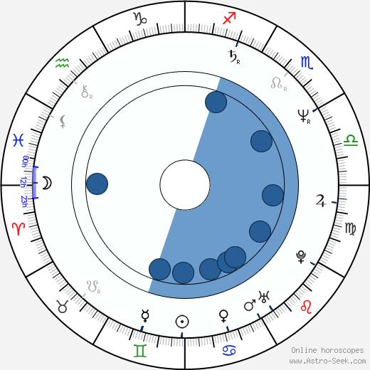 Vadim Petrov Jr. wikipedia, horoscope, astrology, instagram