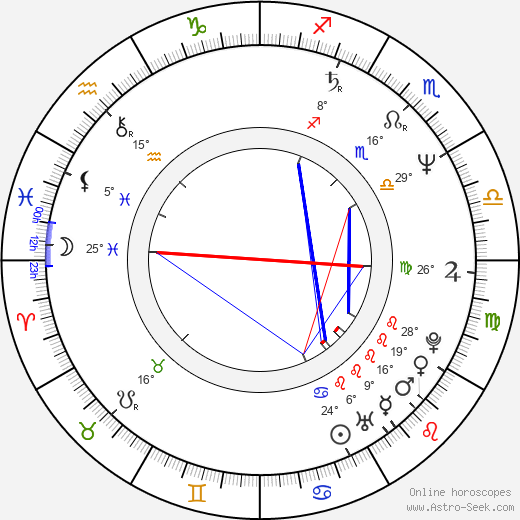 Aleksandr Petrov birth chart, biography, wikipedia 2019, 2020