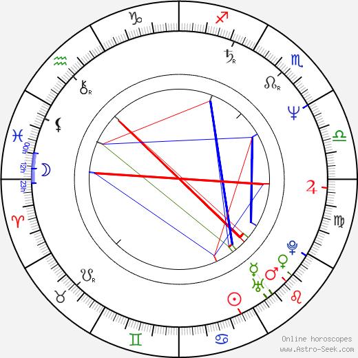 Aleksandr Petrov birth chart, Aleksandr Petrov astro natal horoscope, astrology