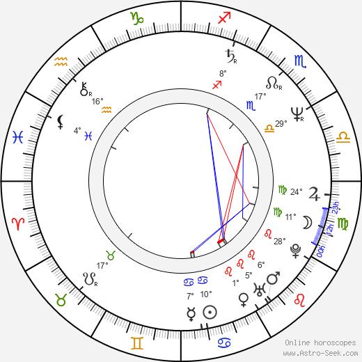 Aleksandra Yakovleva-Aasmyae birth chart, biography, wikipedia 2020, 2021
