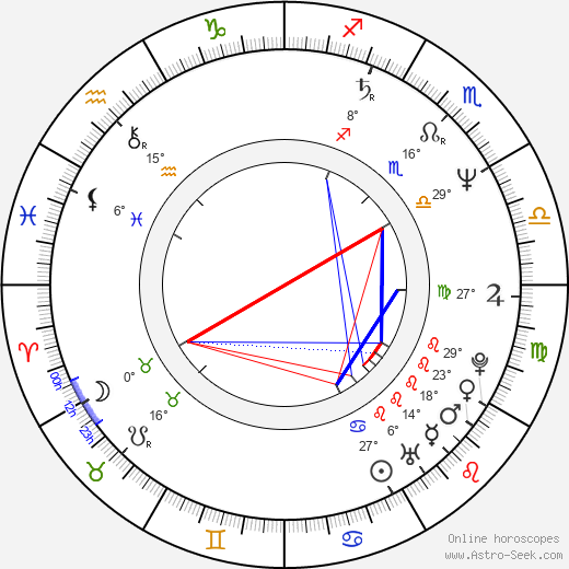 Andrei Tashkov birth chart, biography, wikipedia 2019, 2020