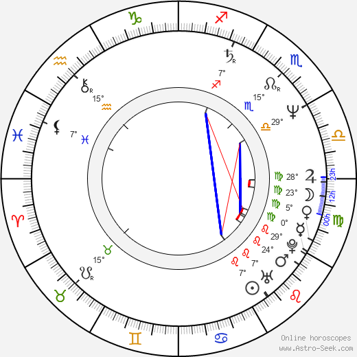 Antonio Adamo birth chart, biography, wikipedia 2019, 2020