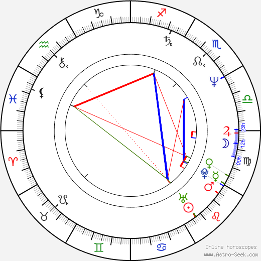 Antonio Adamo astro natal birth chart, Antonio Adamo horoscope, astrology