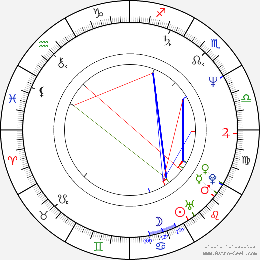 Biao Yuen birth chart, Biao Yuen astro natal horoscope, astrology