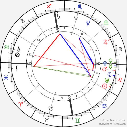 Bill Engvall tema natale, oroscopo, Bill Engvall oroscopi gratuiti, astrologia