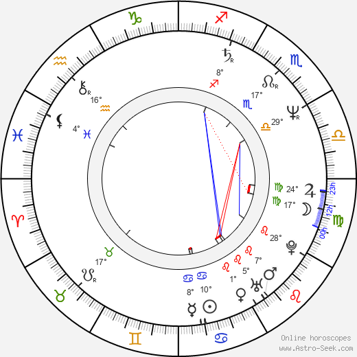 Bret Hart birth chart, biography, wikipedia 2020, 2021