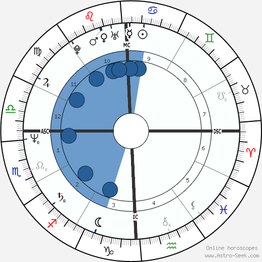 Cindy Sheehan wikipedia, horoscope, astrology, instagram