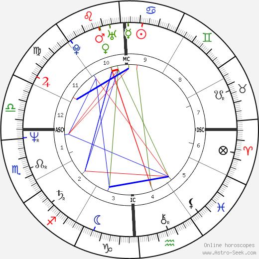Cindy Sheehan tema natale, oroscopo, Cindy Sheehan oroscopi gratuiti, astrologia