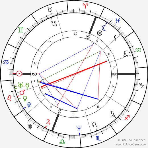 Fabio Dal Zotto birth chart, Fabio Dal Zotto astro natal horoscope, astrology